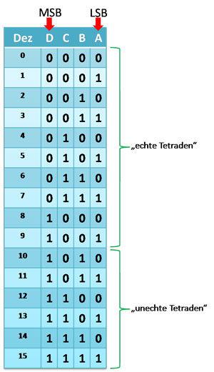 bcd-code.jpg