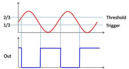 Schmitt-Trigger Spannungsverlauf