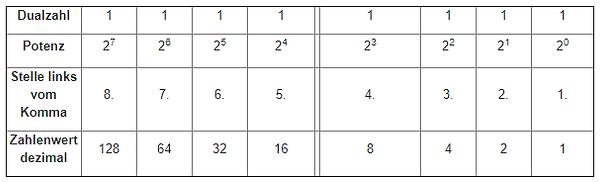 dualzahlen-01.png