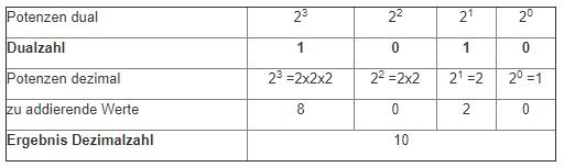 dualzahlen-02.png