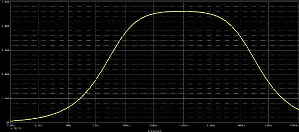 Spuleninduktivität Simulationsergebnis Strom