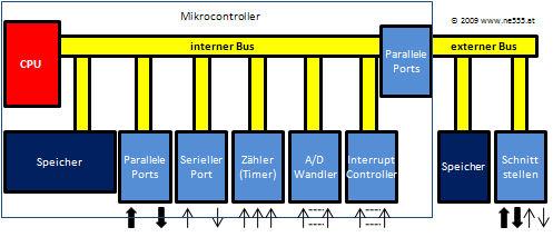 Mikrocontroller.jpg