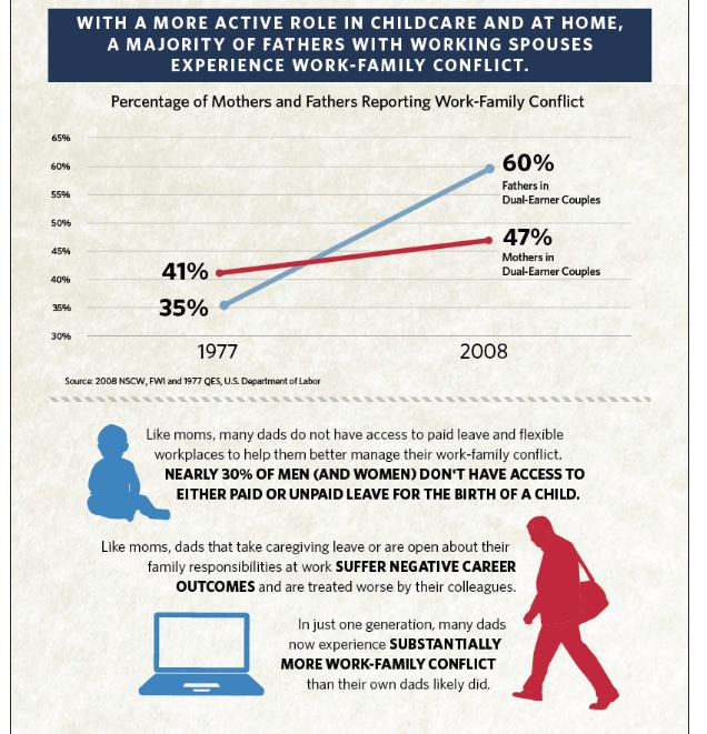 Some of the barriers faced by working dads (from the USDOL, click the picture for more)