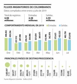 Flujo migratorio de Colombianos al exter