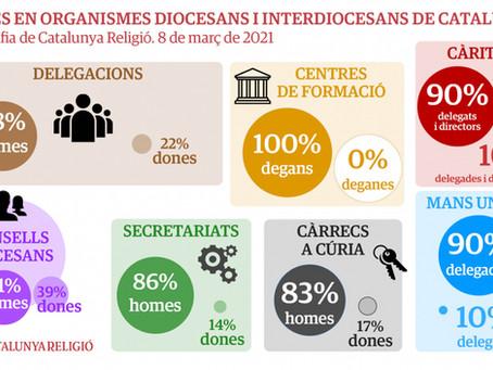 8M: l'Església catalana suspèn en igualtat