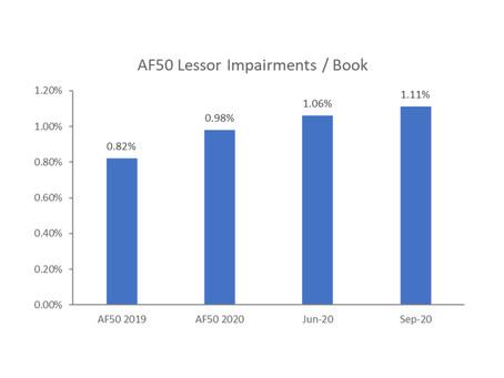 Asset finance impairments balances were already increasing pre-Covid
