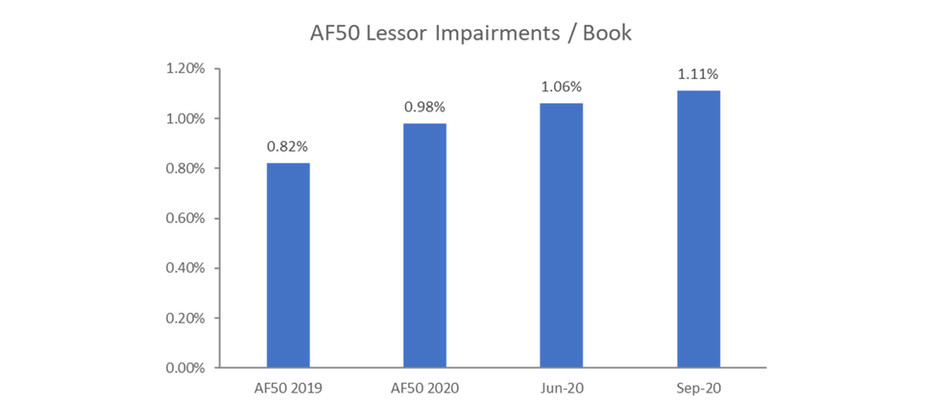 Asset finance impairments balances were already increasing pre-Covid