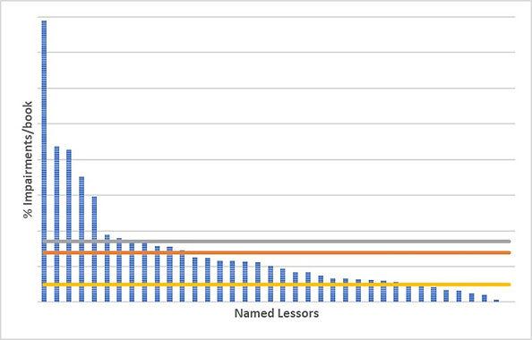 Impairments chart.jpg