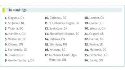 The Best and Worst Places to be a Woman in Canada 2019. The Gender Gap in Canada's 26 Biggest Cities