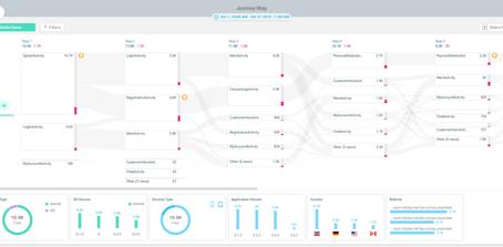 Glassbox - Mapa Automático da Jornada do Cliente