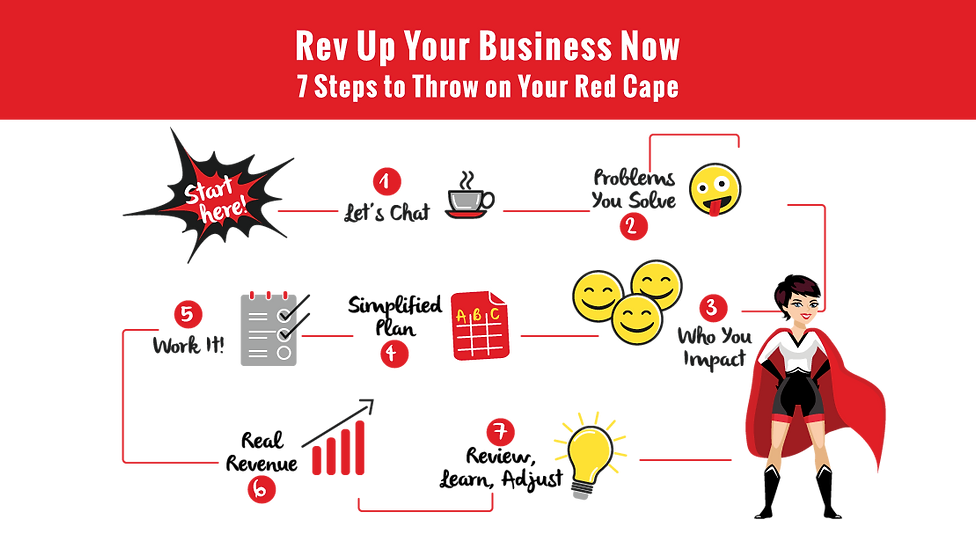 7 Steps to REV UP Your Business infograp