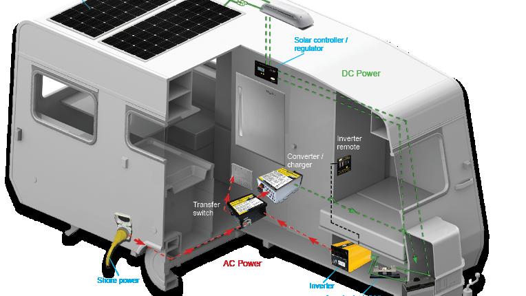 RV & Marine Pho-Cog Power System