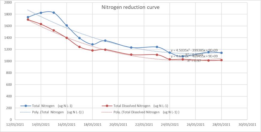 Nitrogen.png