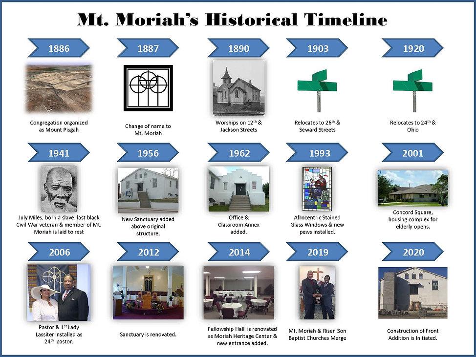 133rd Anniversary History Timeline (1).j