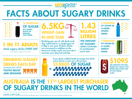 Sugary Drinks are a Rotten Choice