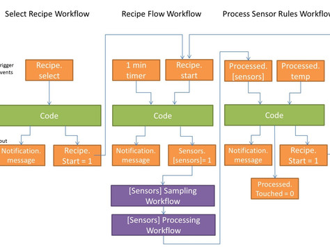 Smart Chef IOT Demo (Part 2): How do these Recipe workflows work together?