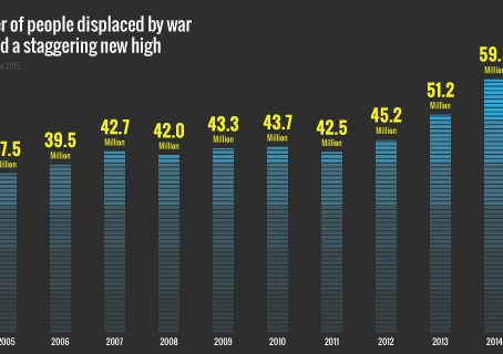 Worldwide displacement hits all-time high