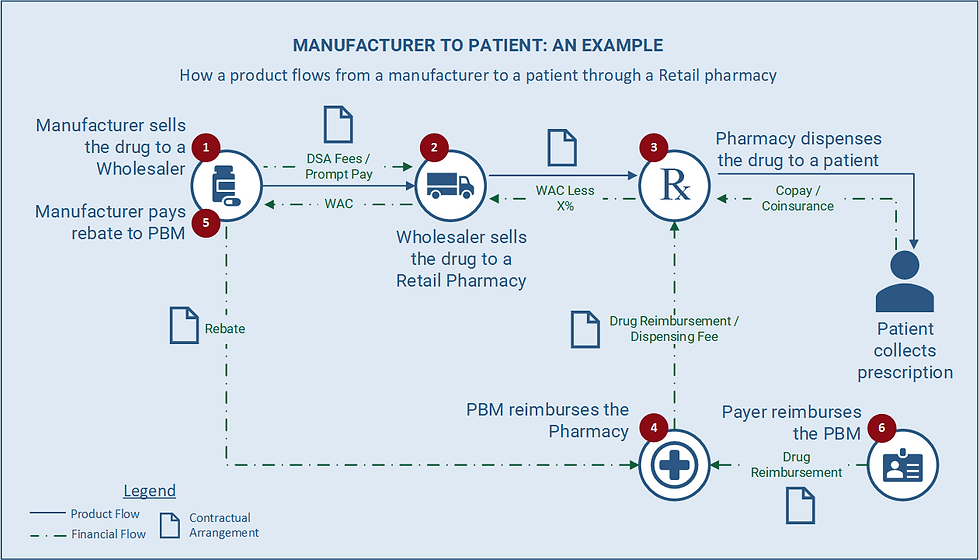 Financial and physical flow of a drug from manufacturer to patient through a retail pharmacy.
