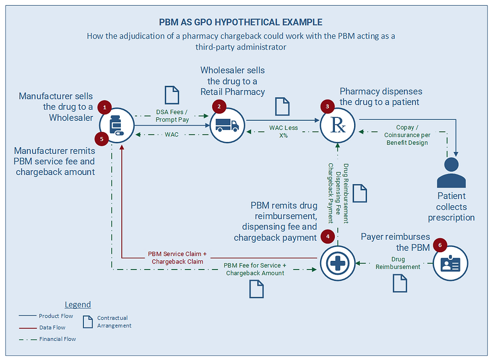 Financial and physical flow of a drug from manufacturer to patient through a retail pharmacy if PBM processed chargebacks.