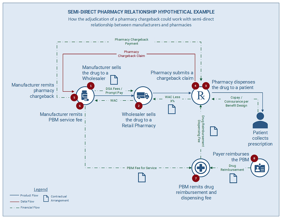 Financial and physical flow of a drug from manufacturer to patient through a retail pharmacy if pharmacy submitted chargebacks