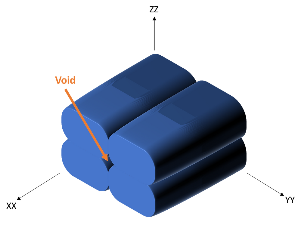Microstructure and RVE of a FFF print representing filaments and voids
