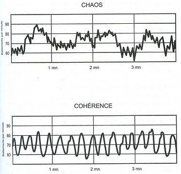 Cohérence_et_chaos_du_rythme_cardiaque.j