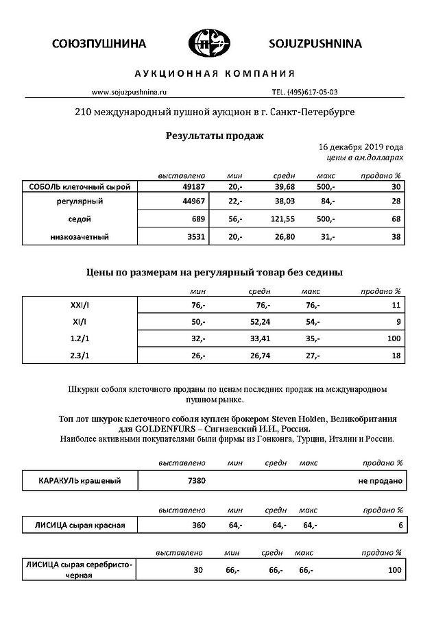 rezulytaty_prodazh_210_mpa_Страница_1.jp