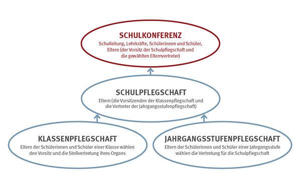 Grafik-Schulmitwirkung.jpg