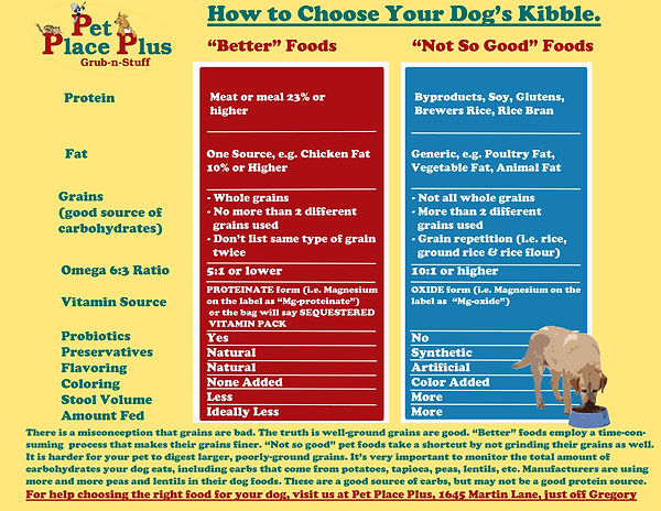 How To Choose Your Dog's Kibble