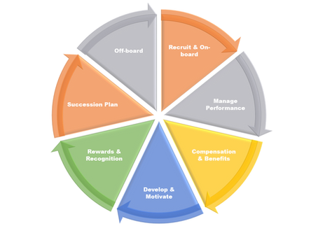 Gamifying Employee Life Cycle