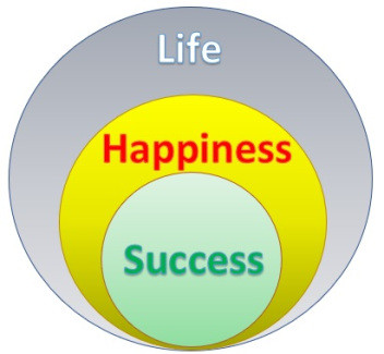What follows what: Happiness or Success