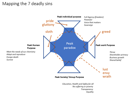 Mapping the 7 deadly sins