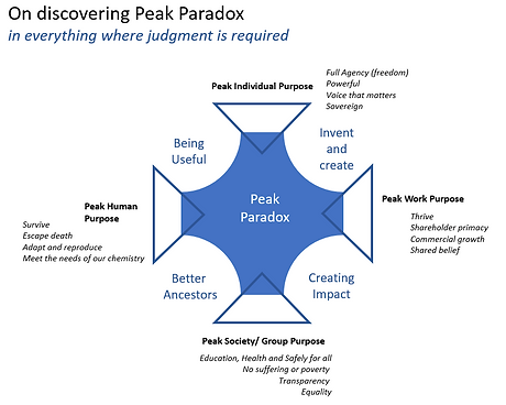 blog peak paradox.png