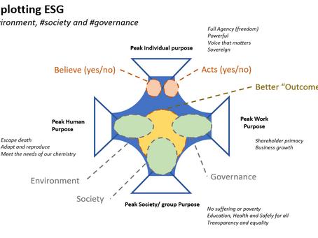 ESG* - plotting on Peak Paradox.