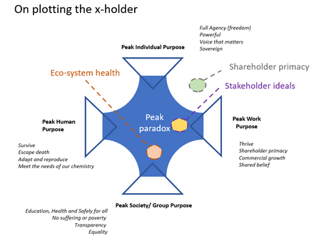 The paradox of the x-holder