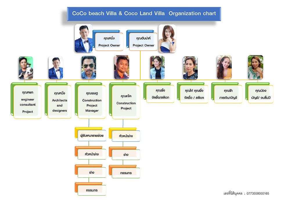 Org chart coco beach.jpg