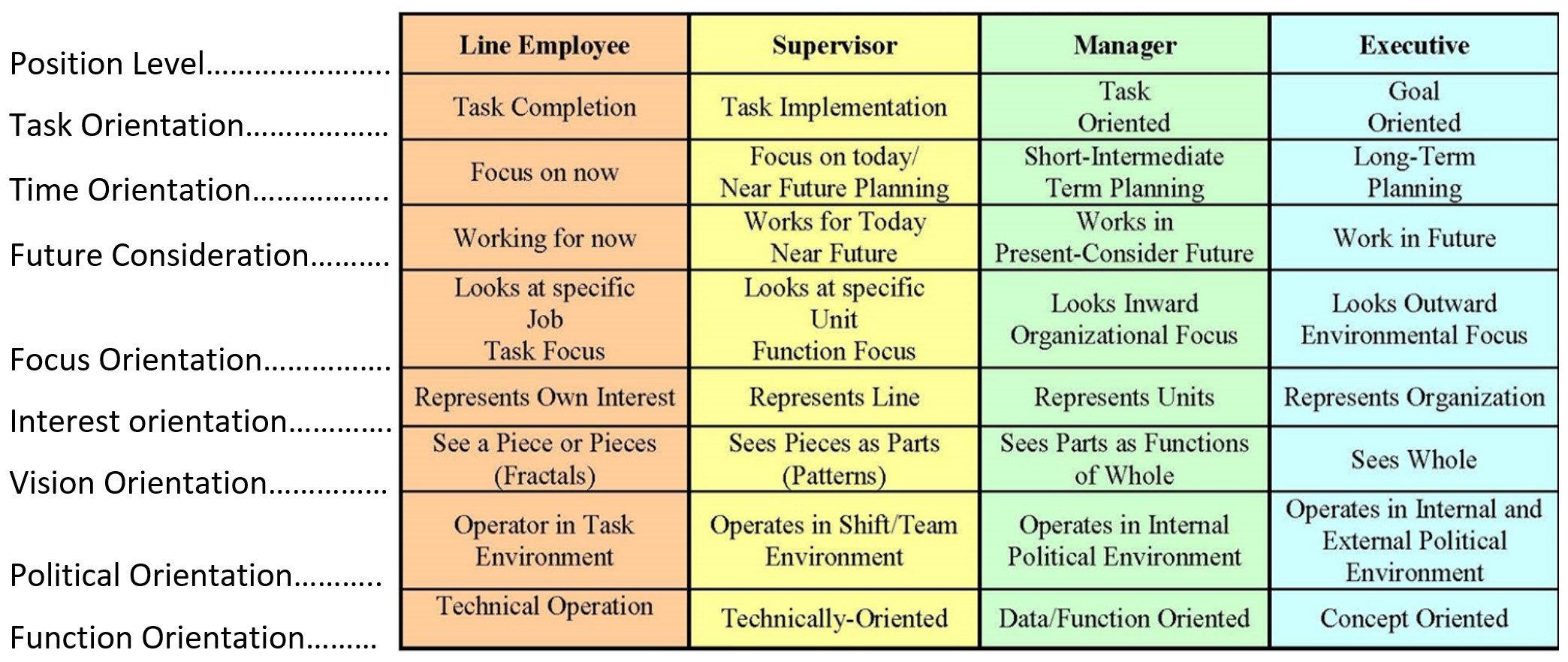 Custom Leadership Training