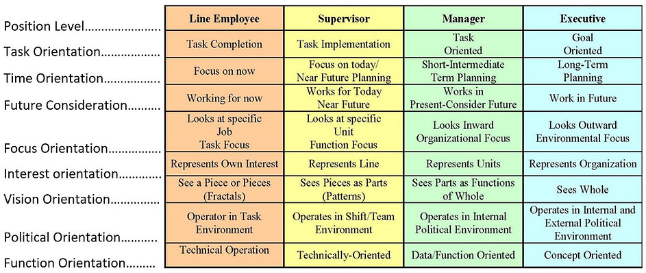Role Set - Functional Distinction Chart.