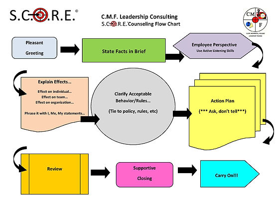 S.C.O.R.E. Counseling Flow Chart.jpg