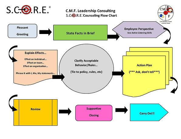S.C.O.R.E. Counseling Flow Chart.jpg