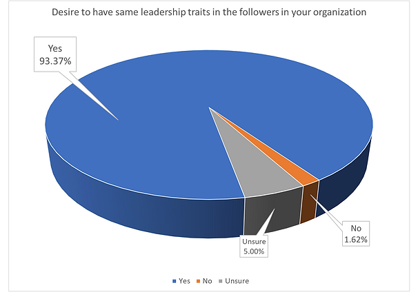Leader_Follower Traits Pie Chart.png