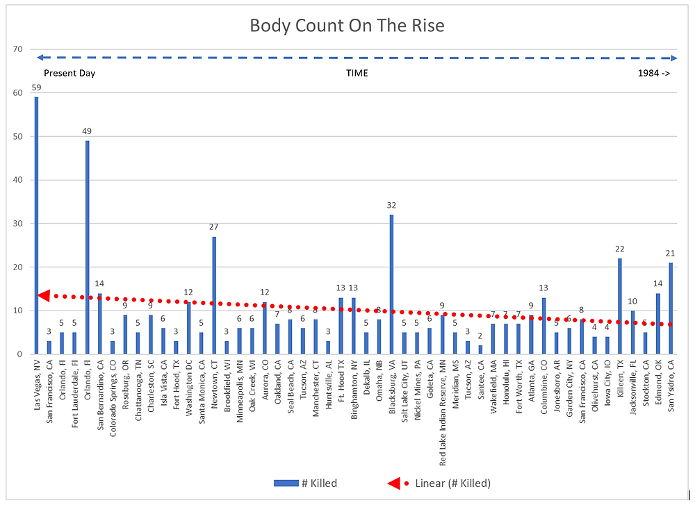 Body Count Chart
