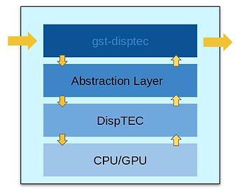 GstDispTec motion detection, GStreamer element diagram