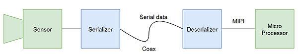 GMSL System Diagram