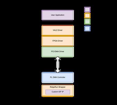 v412-fpga-modules-drivers.png