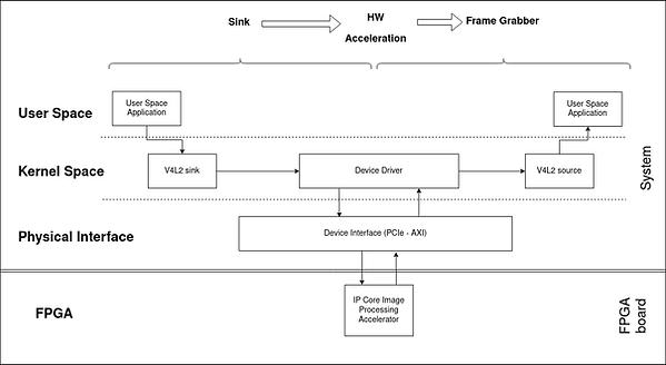 v4l2-fpga-data-flow.png