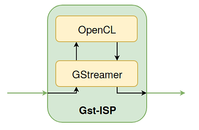 gst-isp.png