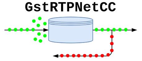 GstRTPNetCC