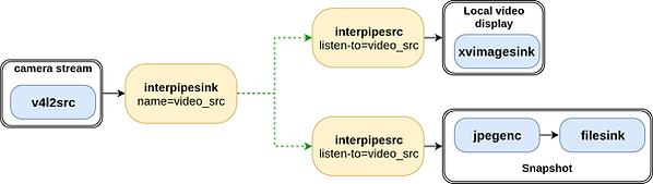Interpipes Diagram