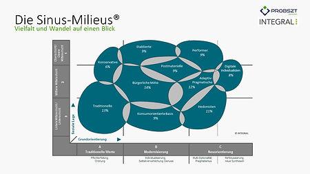 Sinus-Milieus, Sinus-Gruppen, Sinus, Positionierung, Immobilienprojektpositionierung